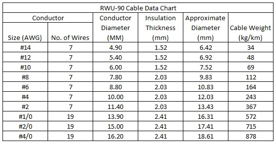 RWU-90 Cable Data Chart